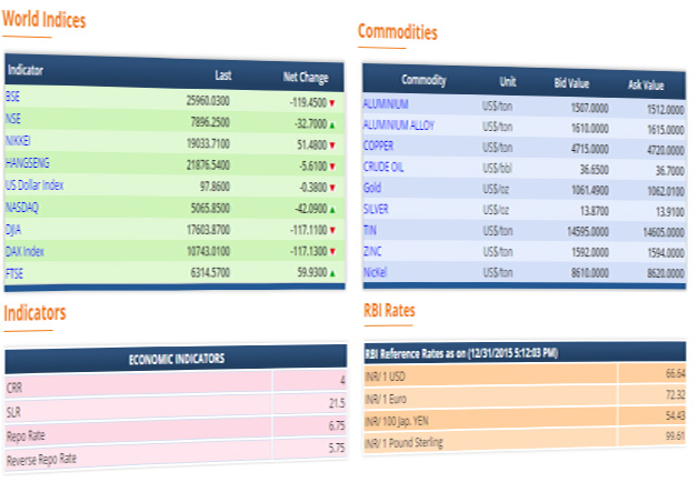 Forex commodity rates