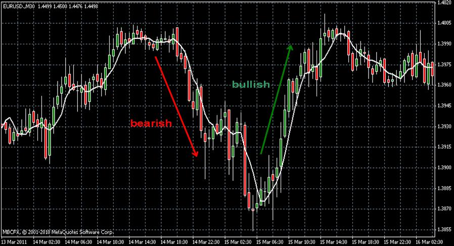 Indian forex trading sites