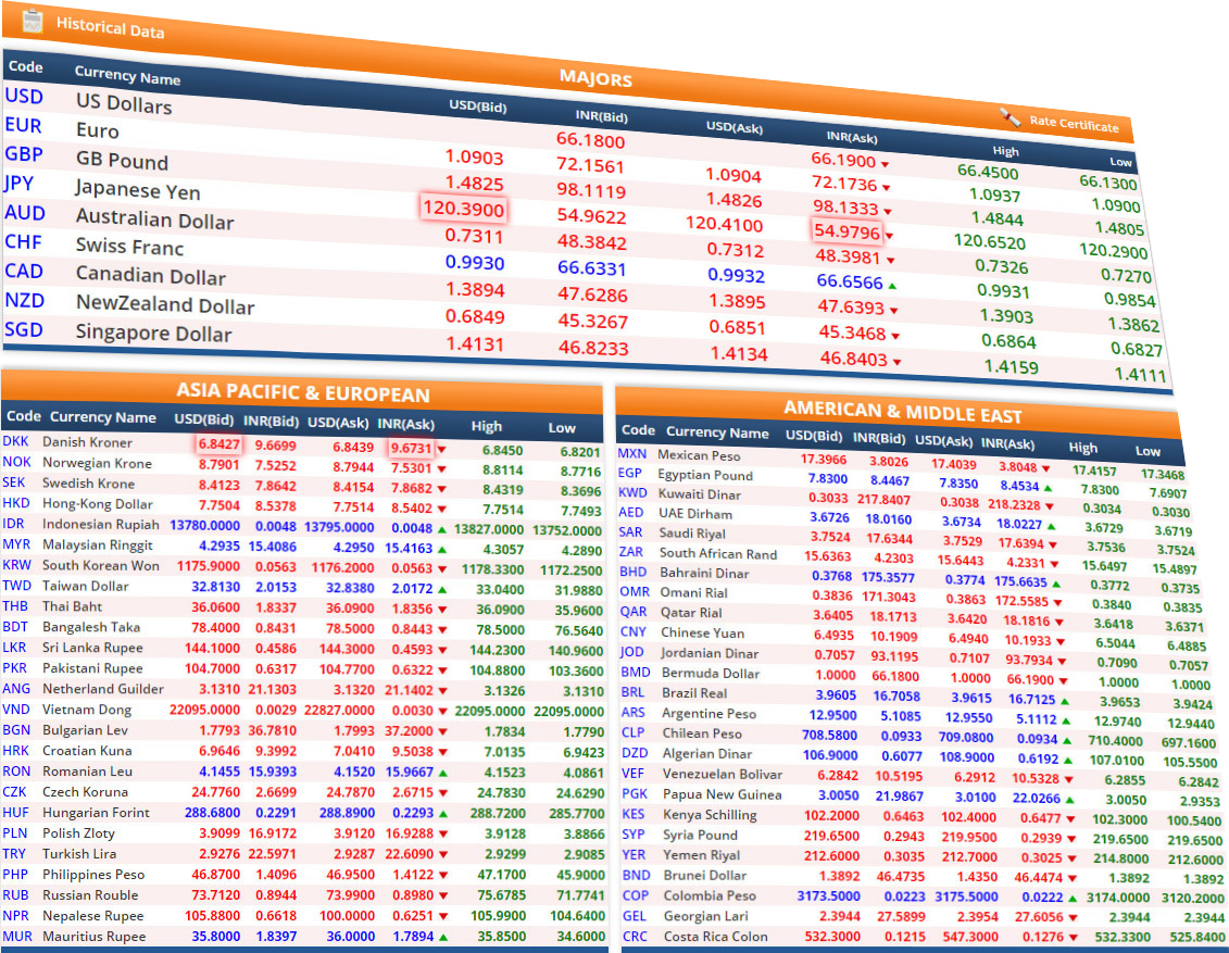 Historical forex rates